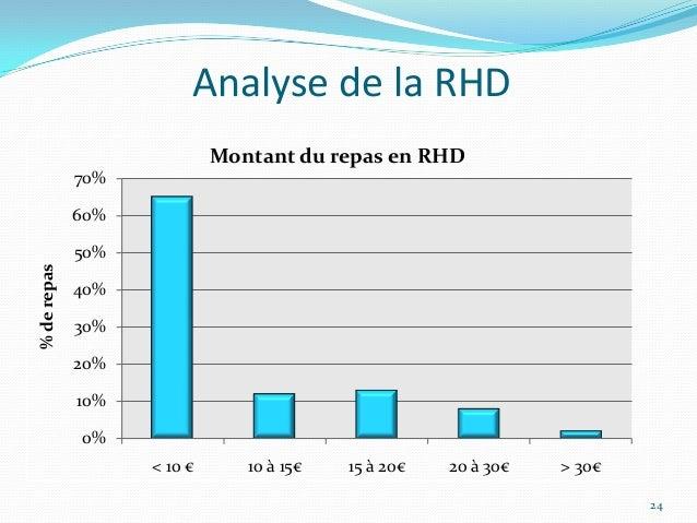 Analyse de la RHD                            Montant du repas en RHD             70%             60%             50%% de r...