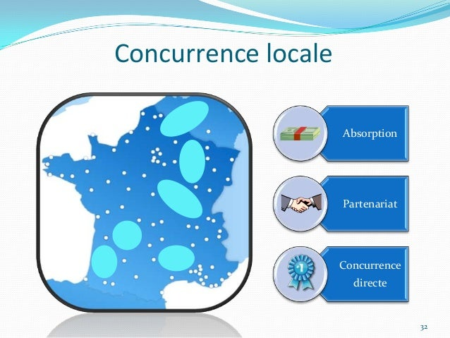 Concurrence locale                     Absorption                     Partenariat                     Concurrence         ...