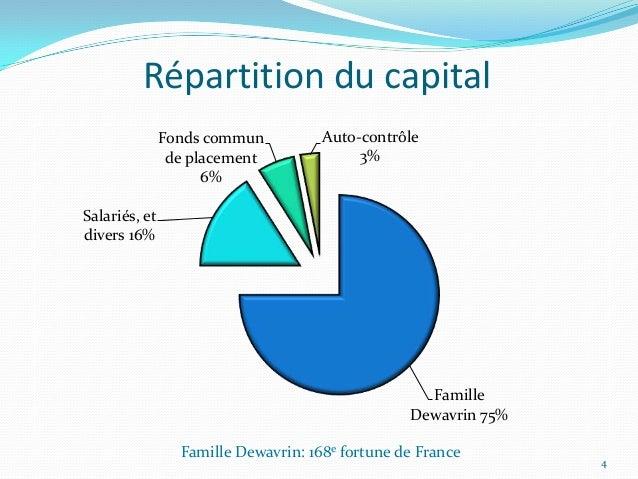 Répartition du capital               Fonds commun          Auto-contrôle                de placement              3%      ...