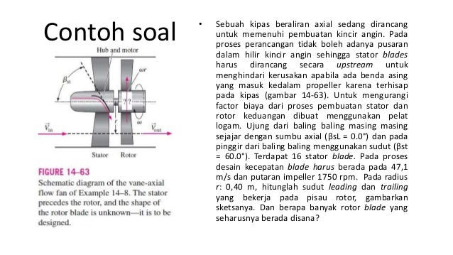 High Pressure Fan Mu Yang : Pompa aksial axial pump