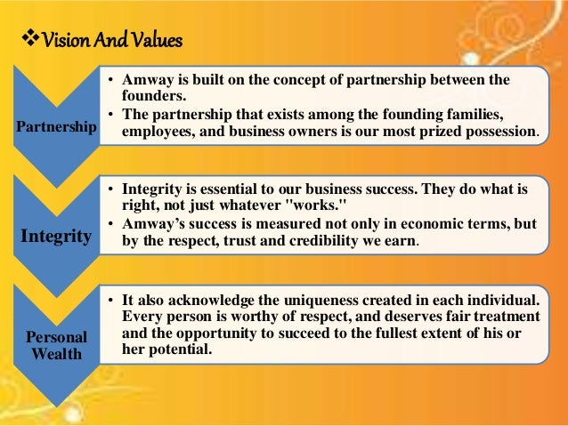 swot analysis for amway What is amway amway can be taken as the first company to start the concept of direct selling or multi-level marketing it is a company started in 1959 by two dutch.