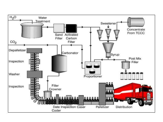 plant layout of coca cola Ppt presentation on coca cola's production process  main ppt on coca cola  presentation summary : coca-cola  production plant layout (1.