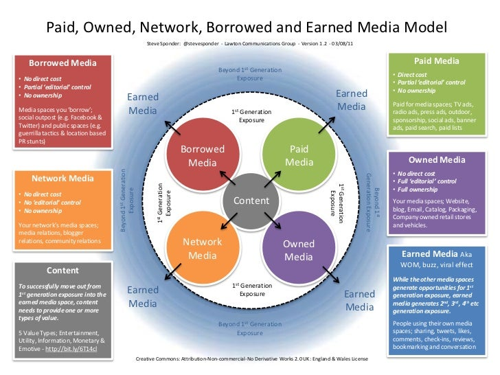 Paid, Owned, Network, Borrowed and Earned Media Model<br />Steve Sponder:  @stevesponder  - Lawton Communications Group  -...