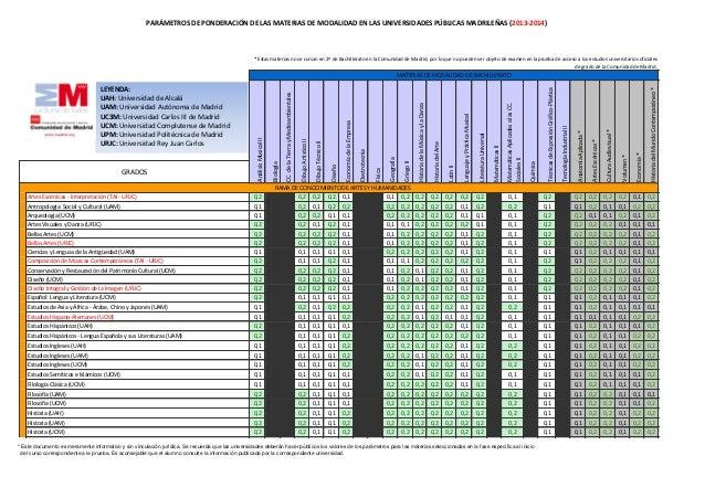 PARÁMETROS DE PONDERACIÓN DE LAS MATERIAS DE MODALIDAD EN LAS UNIVERSIDADES PÚBLICAS MADRILEÑAS (2013-2014)               ...