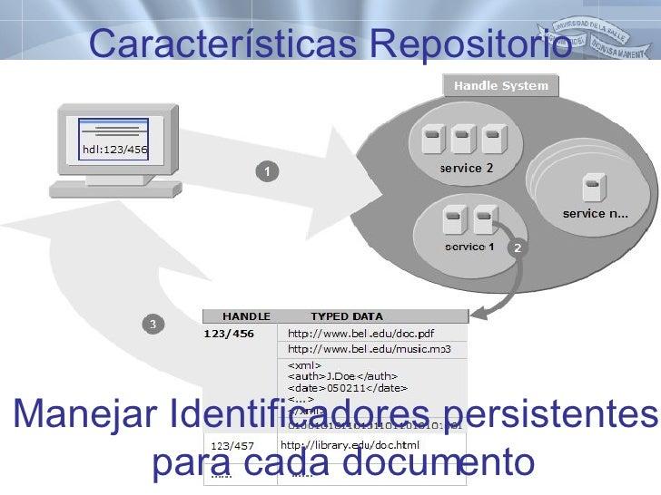 Características Repositorio <ul><li>Manejar Identificadores persistentes para cada documento </li></ul>