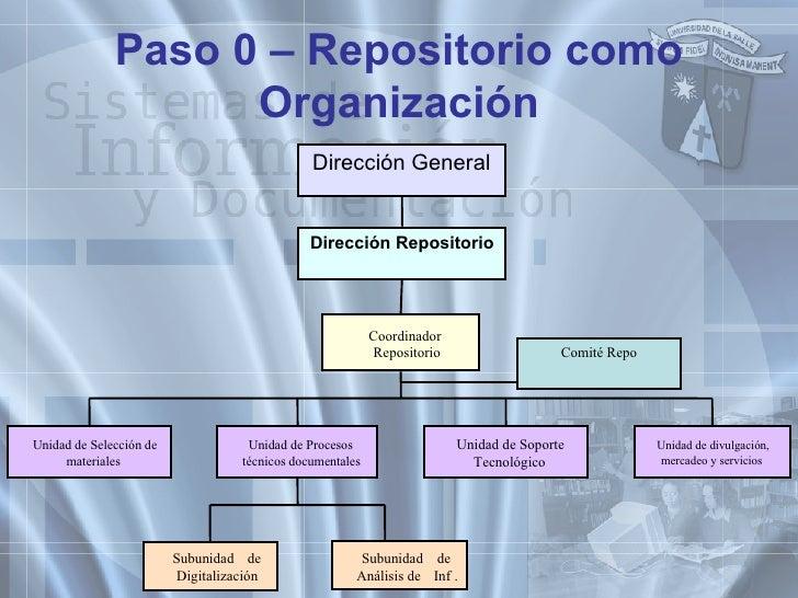 Paso 0 – Repositorio como Organización Coordinador Repositorio Unidad de Soporte Tecnológico Unidad de Selección de materi...