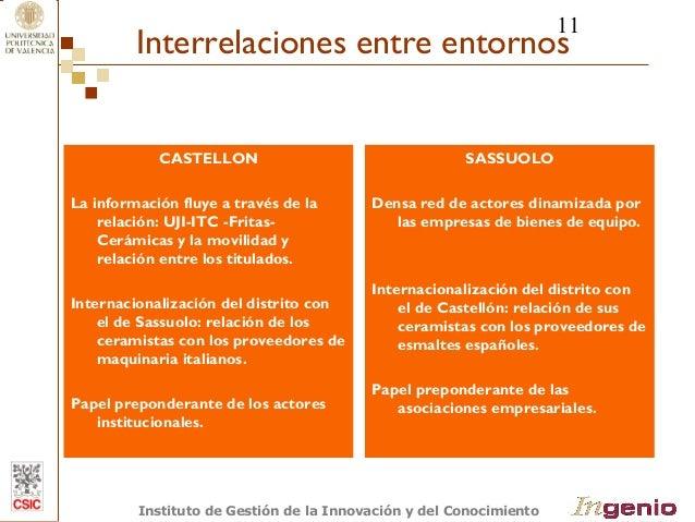11  Interrelaciones entre entornos  CASTELLON  La información fluye a través de la  relación: UJI-ITC -Fritas-  Cerámicas ...