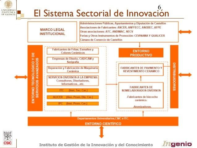 6  El Sistema Sectorial de Innovación  (Adaptado de Fernandez-de-Lucio y col. 1996 )  Instituto de Gestión de la Innovació...