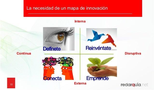 11 Defínete Conecta  Emprende Reinvéntate Interna Externa DisruptivaContinua La necesidad de un mapa de innovación