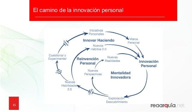 15 15 El camino de la innovación personal ¿Que podemos aprender de los emprendedores? ¿Cómo comienzan los emprendedores c...