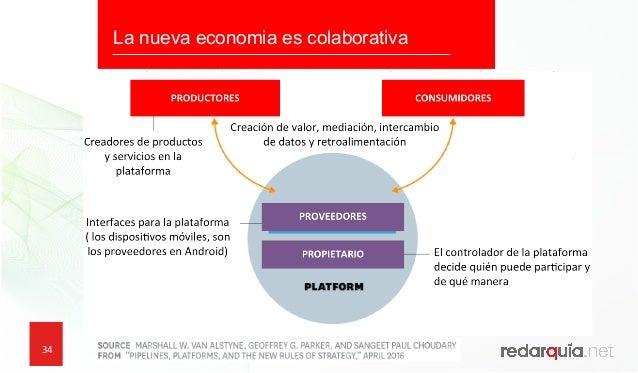 34 34 La nueva economia es colaborativa