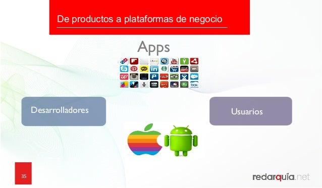 35 Desarrolladores Usuarios Apps De productos a plataformas de negocio
