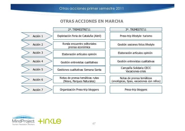 Otras acciones primer semestre 2011             OTRAS ACCIONES EN MARCHA                    2º. TRIMESTRE'11              ...