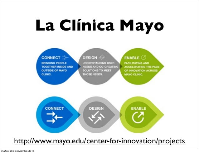 La Clínica Mayo  http://www.mayo.edu/center-for-innovation/projects martes, 26 de noviembre de 13