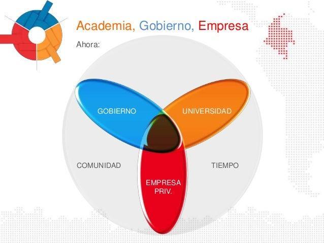 Resultado de imagen para ACADEMIA EMPRESA Y GOBIERNO