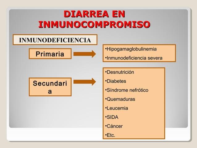 INMUNOSUPRESIÓN  Químicos  Físicos  Corticoesteroides Citostáticos Radiaciones
