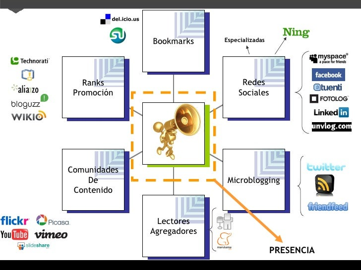 Especializadas PRESENCIA Ranks Promoci ón Comunidades De Contenido Lectores Agregadores Microblogging Redes Sociales Bookm...
