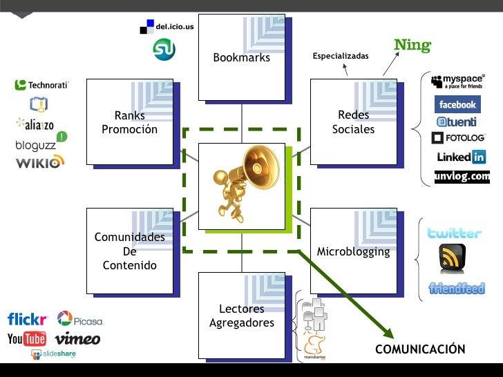 Especializadas COMUNICACIÓN Ranks Promoci ón Comunidades De Contenido Lectores Agregadores Microblogging Redes Sociales Bo...