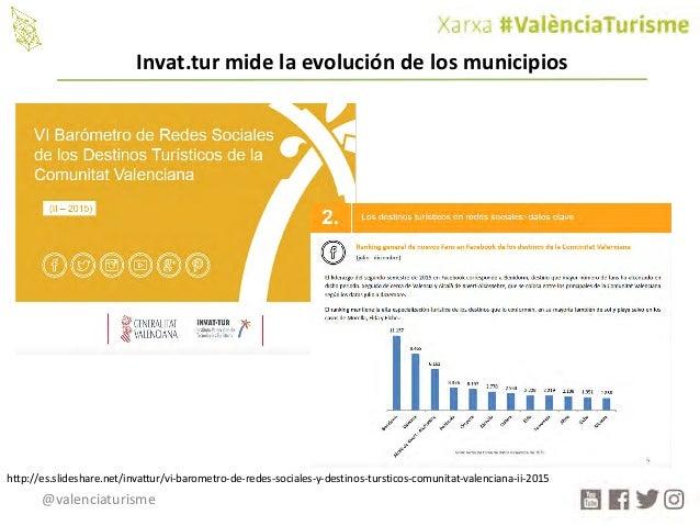 @valenciaturisme http://es.slideshare.net/invattur/vi-barometro-de-redes-sociales-y-destinos-tursticos-comunitat-valencian...