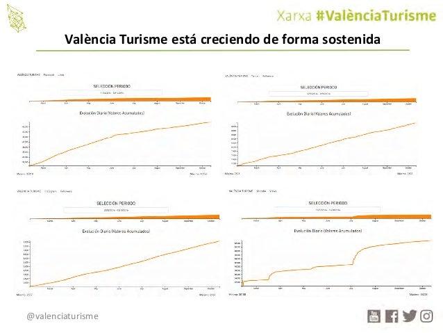@valenciaturisme València Turisme estácreciendodeformasostenida
