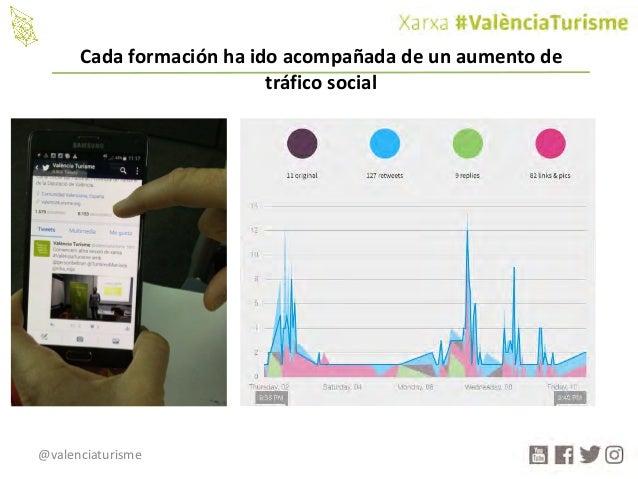 @valenciaturisme Cadaformaciónhaidoacompañadadeunaumentode tráficosocial