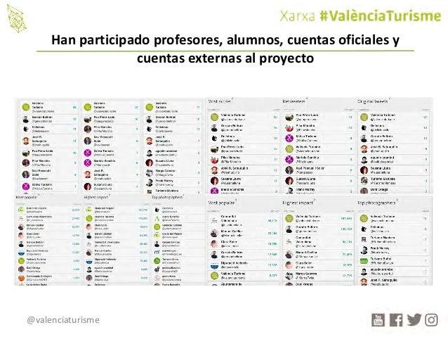 @valenciaturisme Hanparticipadoprofesores,alumnos,cuentasoficialesy cuentasexternasalproyecto