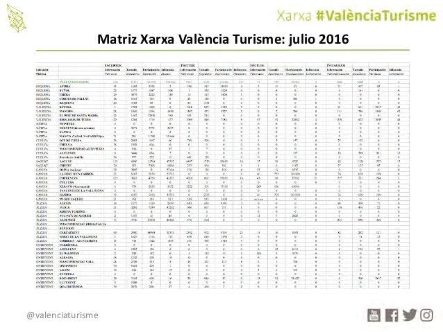 @valenciaturisme MatrizXarxa València Turisme:julio2016