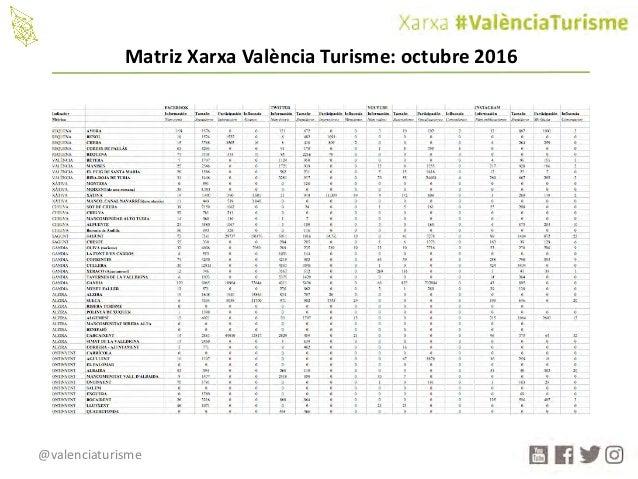 @valenciaturisme MatrizXarxa València Turisme:octubre2016