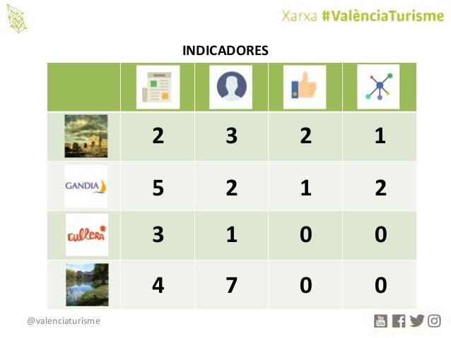 @valenciaturisme INDICADORES 2 3 2 1 5 2 1 2 3 1 0 0 4 7 0 0