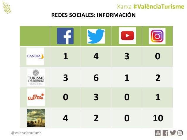 @valenciaturisme REDESSOCIALES:INFORMACIÓN 1 4 3 0 3 6 1 2 0 3 0 1 4 2 0 10