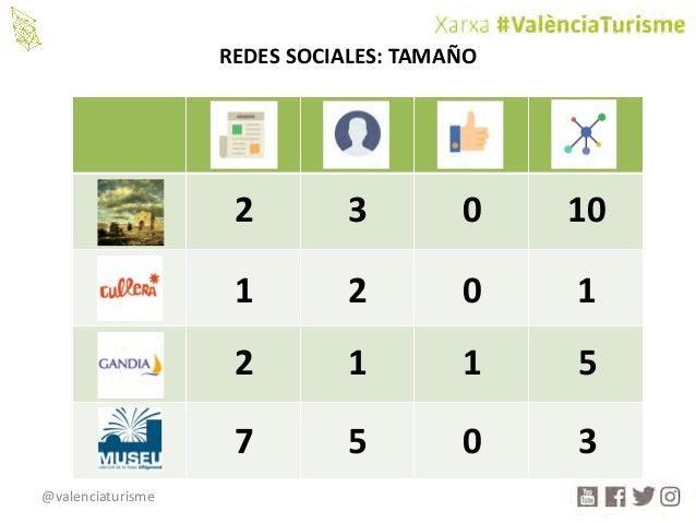 @valenciaturisme REDESSOCIALES:TAMAÑO 2 3 0 10 1 2 0 1 2 1 1 5 7 5 0 3