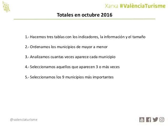 @valenciaturisme 1.- Hacemostrestablasconlosindicadores,lainformaciónyeltamaño 2.- Ordenamoslosmunicipiosdem...