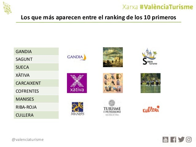 @valenciaturisme GANDIA SAGUNT SUECA XÀTIVA CARCAIXENT COFRENTES MANISES RIBA-ROJA CULLERA Losquemásaparecenentreelr...