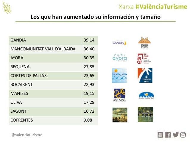 @valenciaturisme GANDIA 39,14 MANCOMUNITATVALLD'ALBAIDA 36,40 AYORA 30,35 REQUENA 27,85 CORTESDEPALLÁS 23,65 BOCAIRENT...