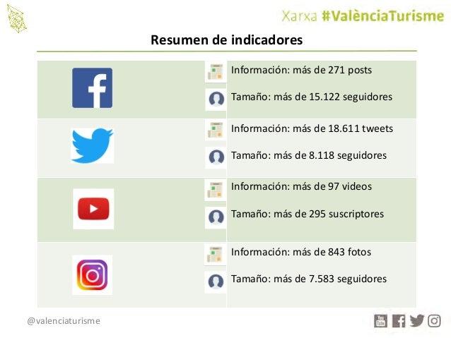 @valenciaturisme Información:másde271posts Tamaño:másde15.122seguidores Información:másde18.611tweets Tamaño:...