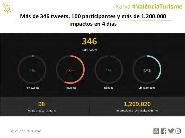 @valenciaturisme Másde346tweets,100participantesymásde1.200.000 impactosen4días