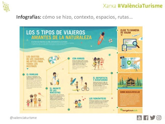 @valenciaturisme Infografías:cómosehizo,contexto,espacios,rutas…