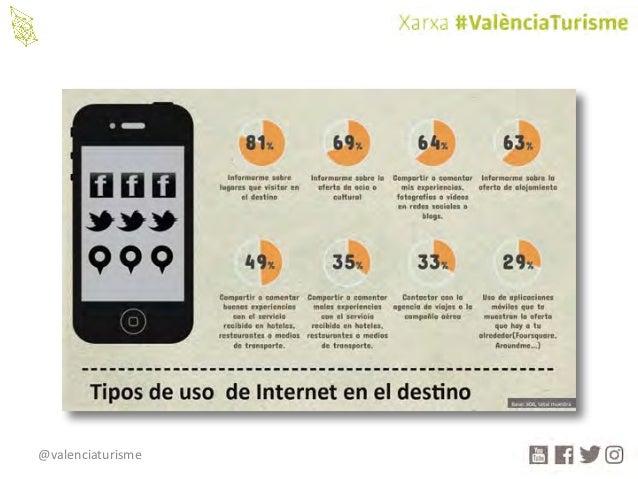 @valenciaturisme 3.- Evolución