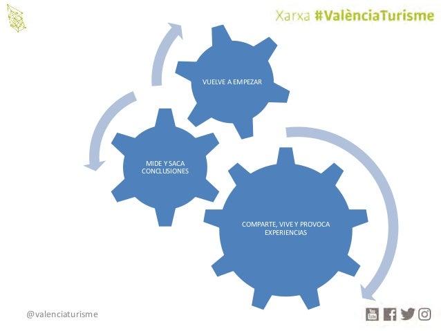 @valenciaturisme COMPARTE,VIVEYPROVOCA EXPERIENCIAS MIDEYSACA CONCLUSIONES VUELVEAEMPEZAR