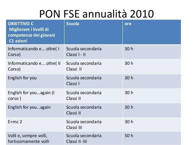 PON FSE annualità 2010 OBIETTIVO C Migliorare i livelli di competenze dei giovani C1 azioni Scuola ore Informaticando e….o...