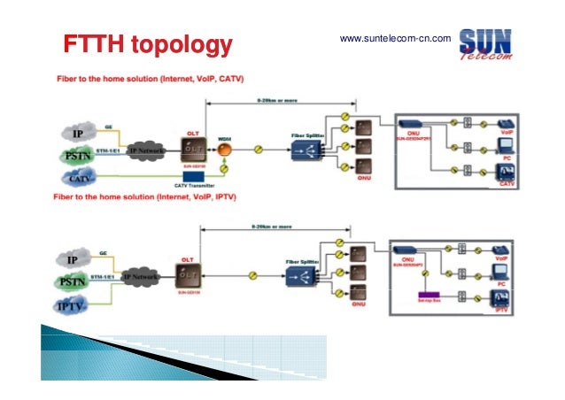 PON Design Considerations For FTTH FTTx