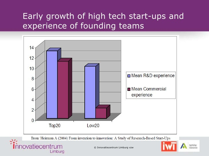 Early growth of high tech start-ups andexperience of founding teams                 © Innovatiecentrum Limburg vzw