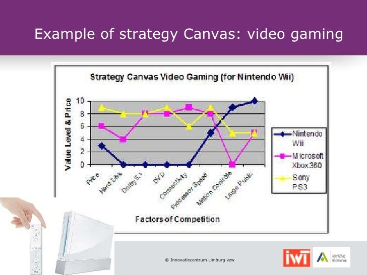 Example of strategy Canvas: video gaming                © Innovatiecentrum Limburg vzw