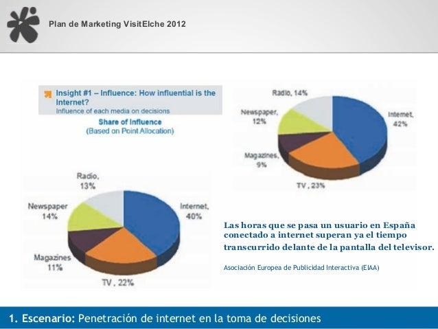 Plan de Marketing VisitElche 2012                                            Las horas que se pasa un usuario en España   ...