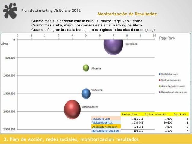 Plan de Marketing Visitelche 2012Monitorización de Resultados: tráfico de referencia hacia www.visitelche.com último mes3....