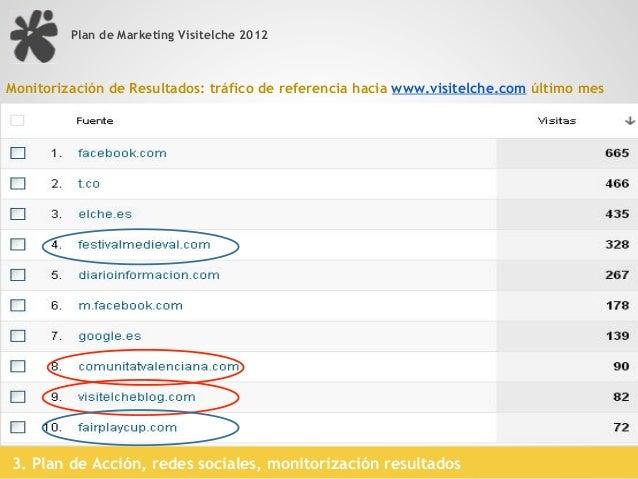 Plan de Marketing Visitelche 2012 Podemos ver como el día 26 de octubre tuvimos el pico más alto de tráfico alcanzando las...