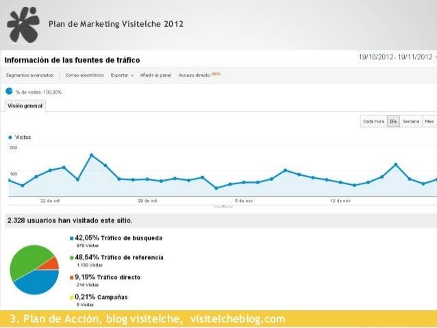 Plan de Marketing Visitelche 20123. Plan de Acción, app para dispositivos móviles, visitelche