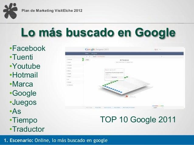 Plan de Marketing VisitElche 2012       Lo más buscado en Google  •!Facebook  •!Tuenti  •!Youtube  •!Hotmail  •!Marca  •!G...