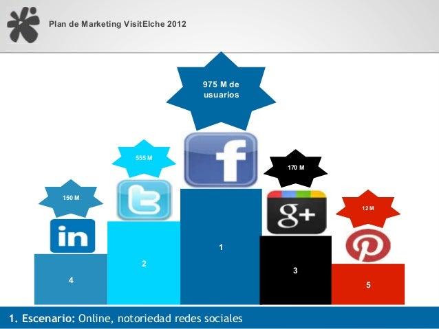Plan de Marketing VisitElche 2012                                            975 M de                                     ...
