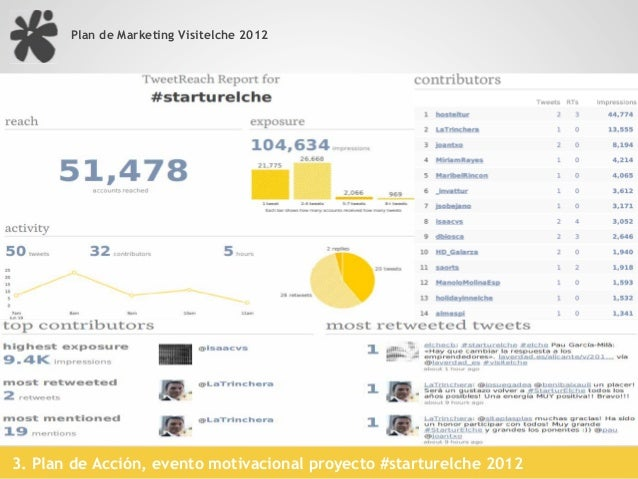 Plan de Marketing Visitelche 2012     !   Portal Turístico 2.0     !   Comunidad Redes Sociales     !   SMM     !   Gestió...